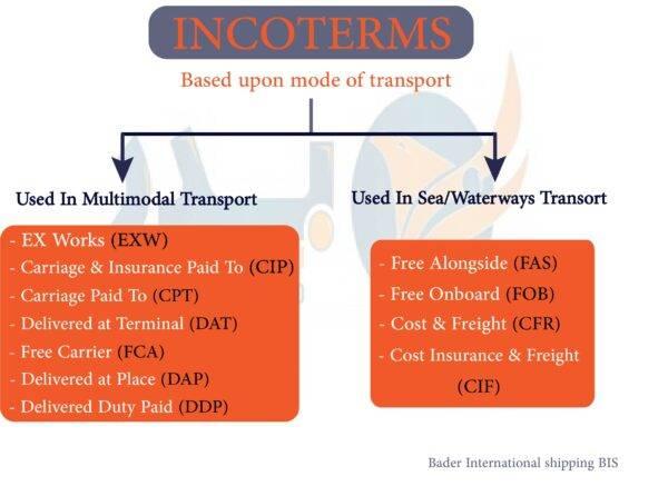 incoterms الشروط والمصطلحات التجارية الدولية